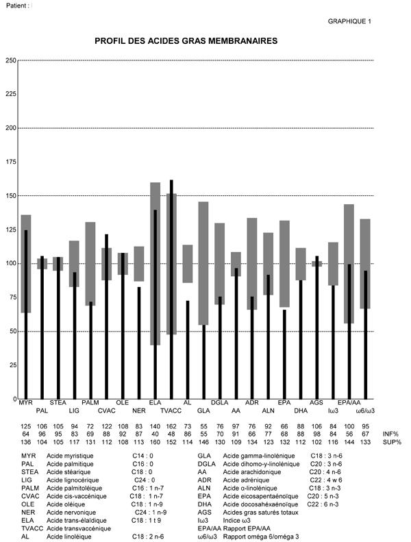 Jak wyglądają wyniki PBB ?